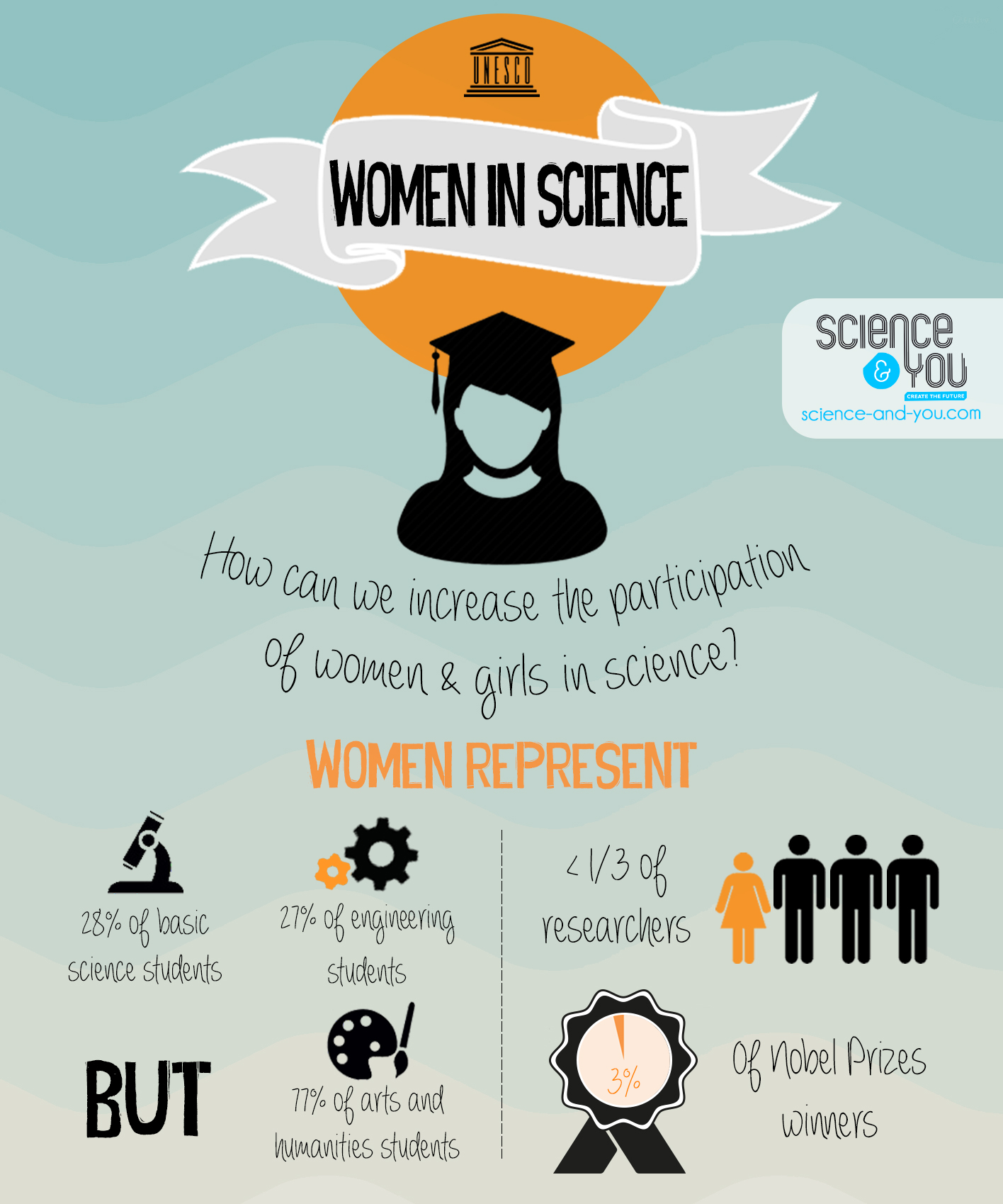 "Focus on the theme ""Women in Science"" 